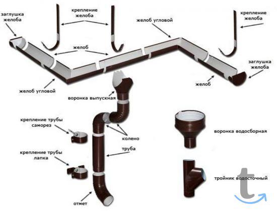 Водосточная система метал в городеБарнаул