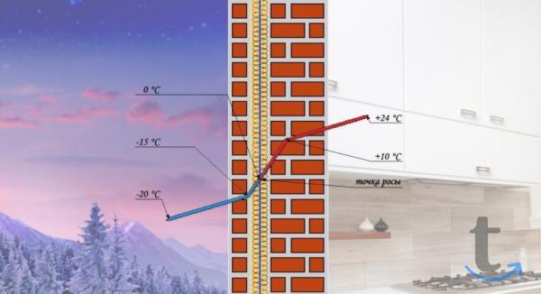 Утепление домов, квартир  и складских помещений пеноизолом