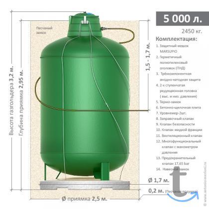 Газгольдер Antonio Merloni ... в городеМосква