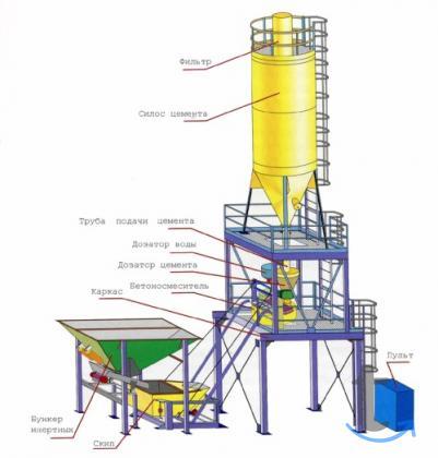 Бетоно-Растворосмесительная Установка БСУ-10.8