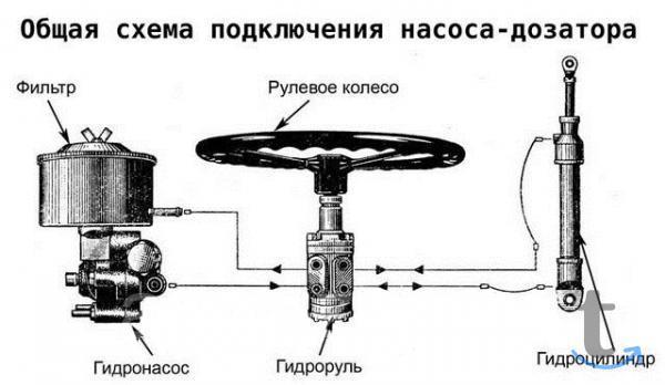 Комплект замены МТЗ-82 с ГУР на ...