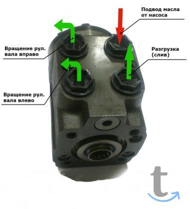 Комплект замены МТЗ-82 с ГУР на насос-дозатор