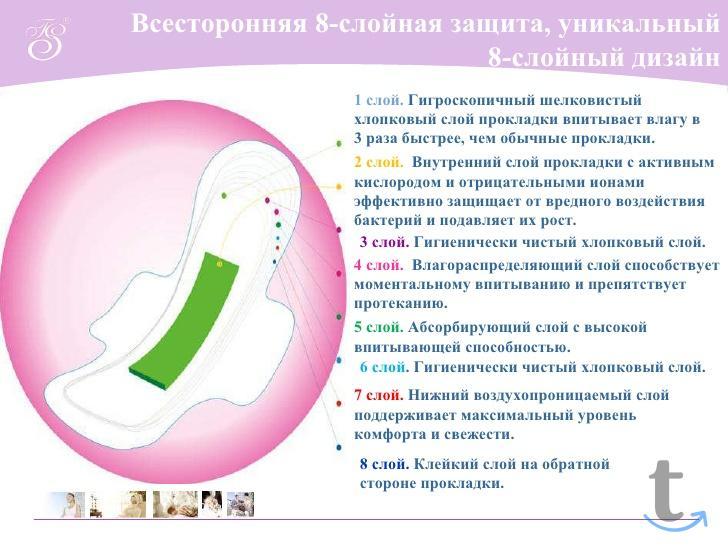 Прокладки гигиенические женские