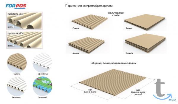 Микрогофрокартон профиль «F» в городеНогинск