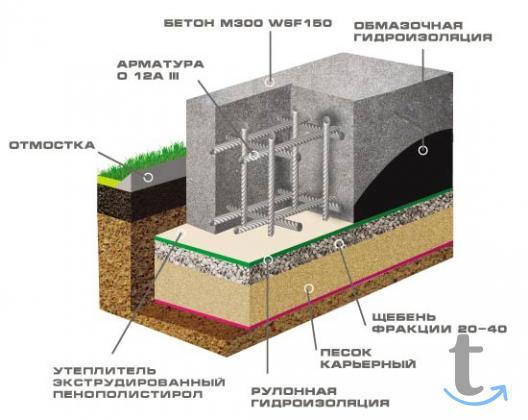 Фундамент под ключ